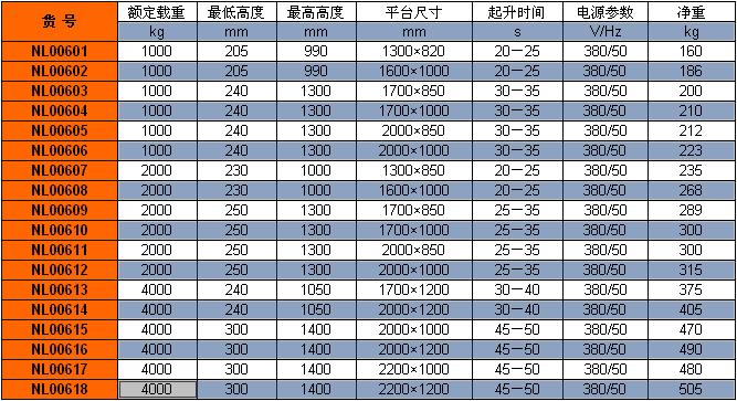 标准型电动升降平台型号参数